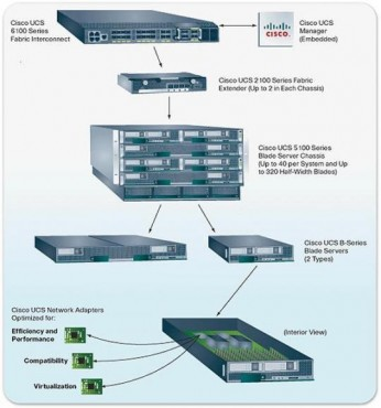 cisco_servers_ucs_components_jpeg.jpg