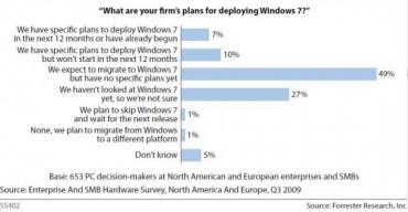 forrester_survey_windows_7.jpg