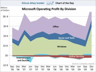 profitsmicrosoft.png