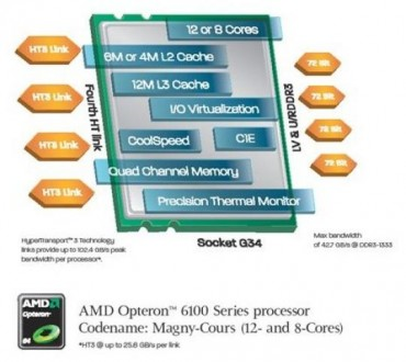 opteron6100architecture0.jpg