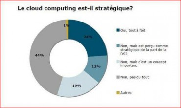 etudepaccloudcomputing_strategique_.jpg