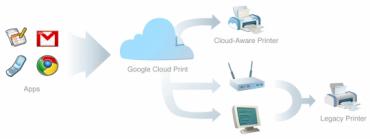 googlecloudprint.png