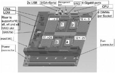 ibmsystemx3755m3motherboard.jpg
