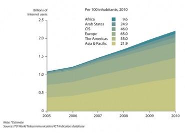 La répartition des internautes dans le monde