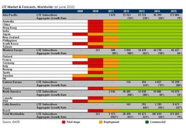 Prévision des marchés du LTE/4G dans le monde selon l'Idate