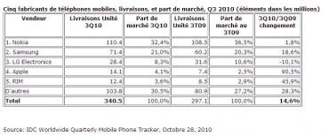 Top 5 des ventes mondiales de téléphones mobiles selon IDC