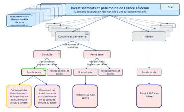 Schéma illustratif des investissements et du patrimoine de France Télécom dans son réseau  et des successions d'allocations pour la comptabilisation des coûts de l'accès au génie civil de boucle locale en conduite (Arcep)