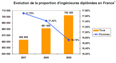 Alors que le nombre de diplômes d'ingénieurs augmente, celui des femmes baisse depuis deux ans.