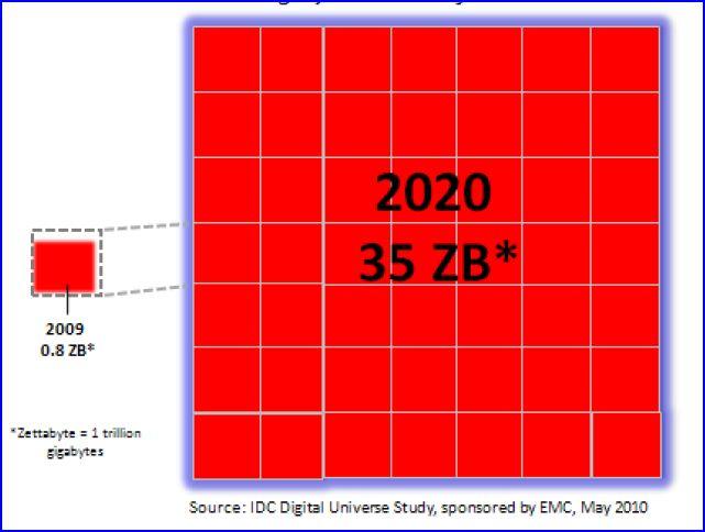 Etude IDC EMC expansion des données à 2020