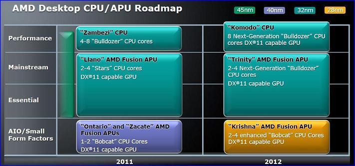 Feuille de route AMD 2011_2012