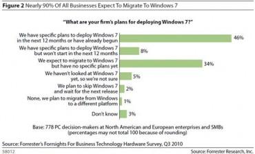 Près de 90% des entreprises envisagent la migration vers Windows 7.