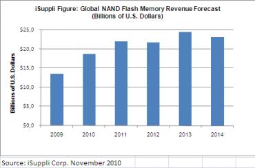 Evolution du marché de la mémoire Flash NAND selon iSuppli.
