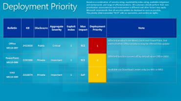 Tableau des mises à jour de sécurité Microsoft en novembre 2010