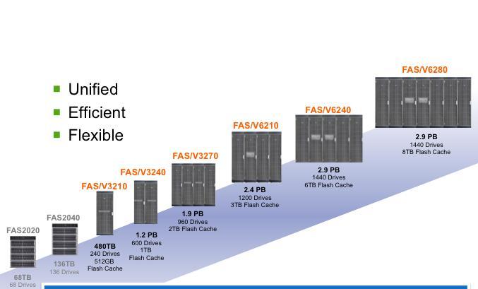 NetApp lignes FAS/V3200 et FAS/V6200