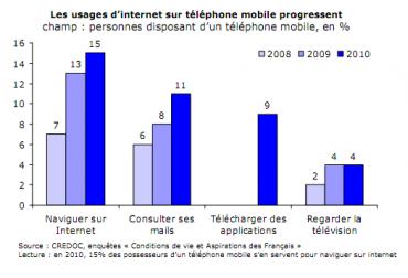 L'Internet mobile s'étend dans la population française.