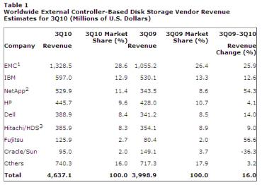 Les principaux acteurs du marché du stockage externe sur disque au 3e trimestre 2010