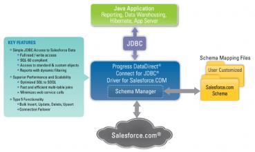Le connecteur JDBC de Progress Software permet d'accéder aux données dans le cloud de Salesforces.com comme avec n'importe quelle base de donnée SQL.