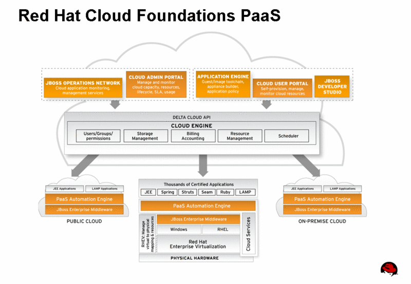 Red Hat Cloud Foundations PaaS