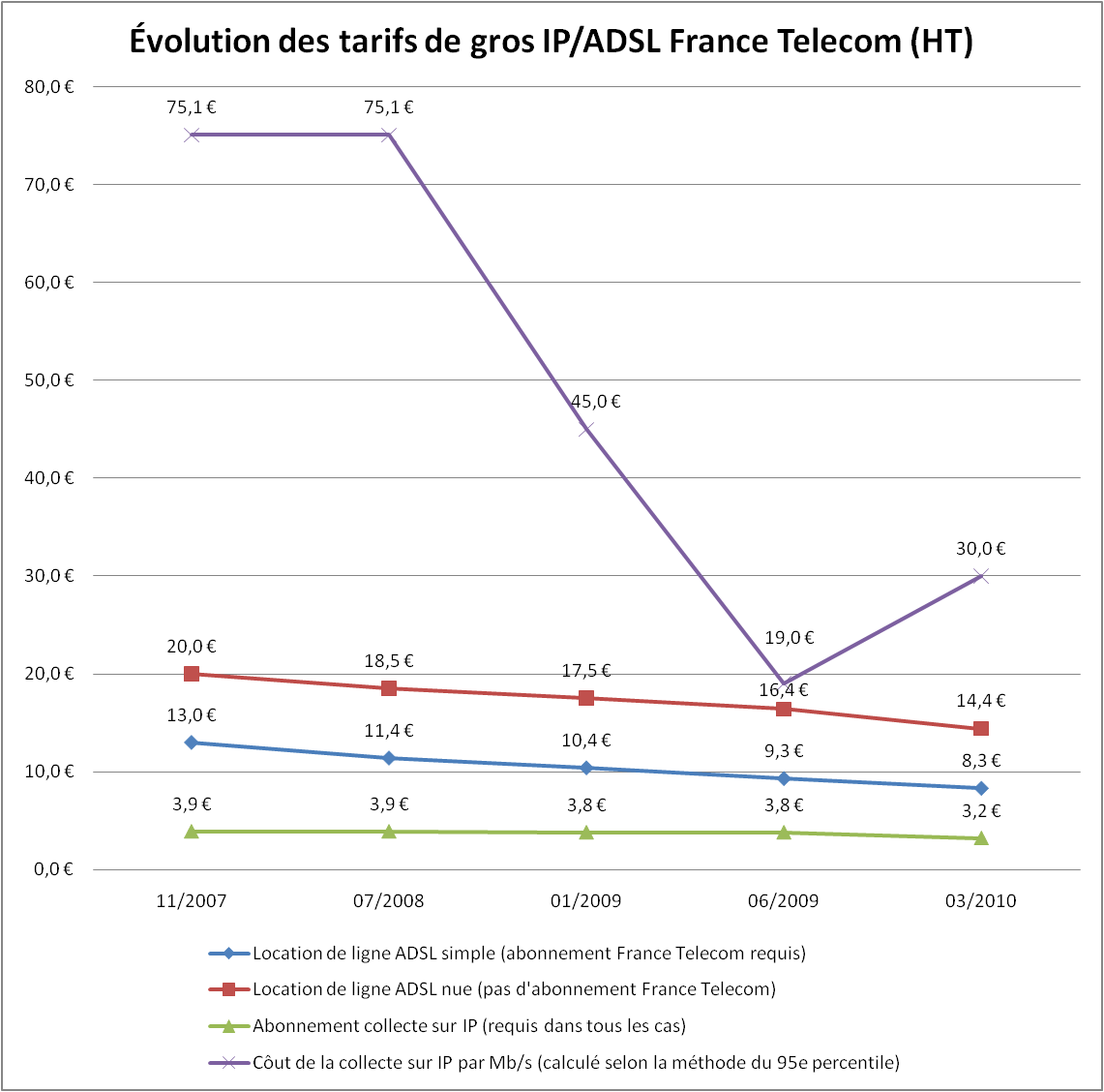 Adsl non d group tarifs en hausse malgr la chute des prix de gros silicon - Cout raccordement france telecom maison neuve ...