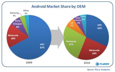 Samsung affiche la plus forte progression Android en 2010.
