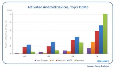 Les ventes du Galaxy S place Samsung en tête des constructeurs au 4e trimestre 2010