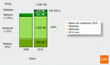 Marché des desktops, notebooks, netbooks et tablettes en France selon GfK