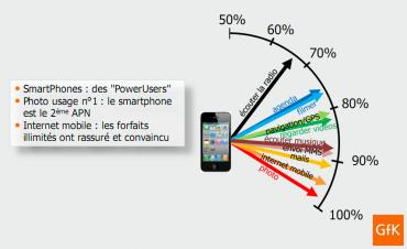 Répartition des usages des smartphones, selon GfK.