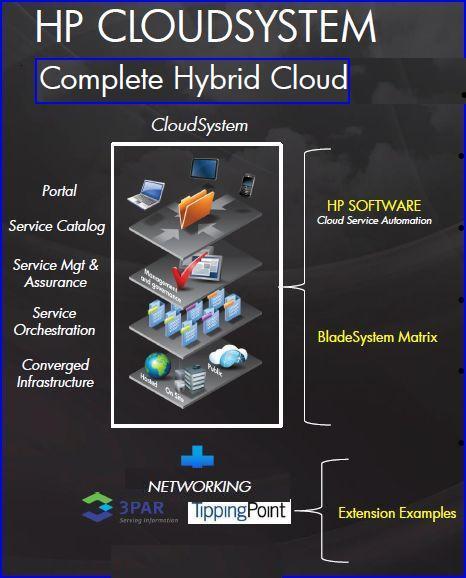 L'empilement de l'offre 'cloud hybride' de HP