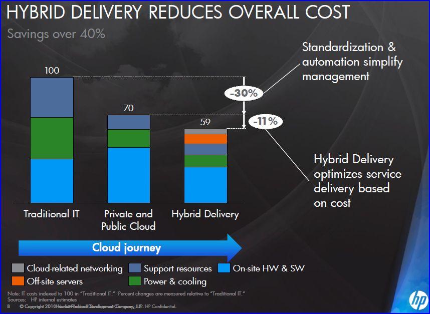 HP, les gains du 'Cloud' : jusqu'à -35%