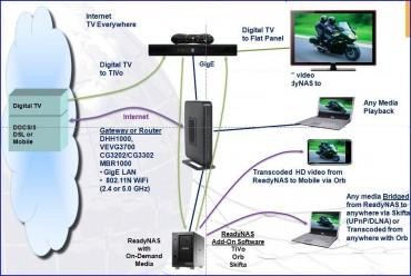 Netgear architecture autour du MBR 1000
