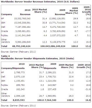 Gartner - marché mondial des serveurs en 2010