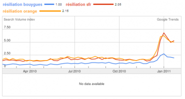 Google Trends Resiliations Mobiles