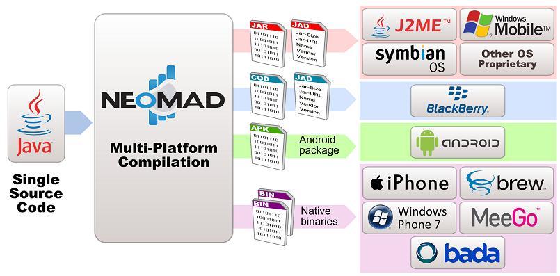 OS mobiles solution portabilité Neomades