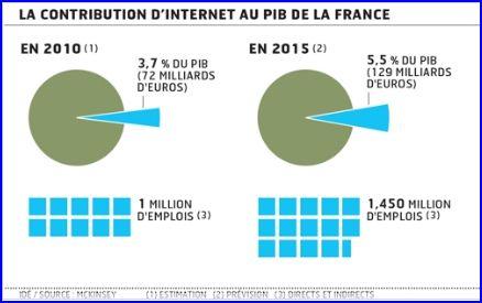 Etude Internet PIB France 2010 McKinsey_2