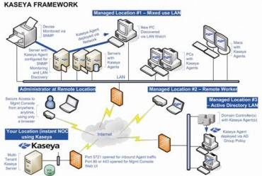 Kaseya Framework