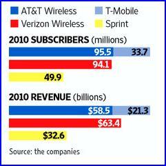 AT&T, Verizon, T-Mobiles, le paysage telecoms aux USA