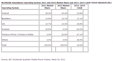IDC perspectives marché smartphones