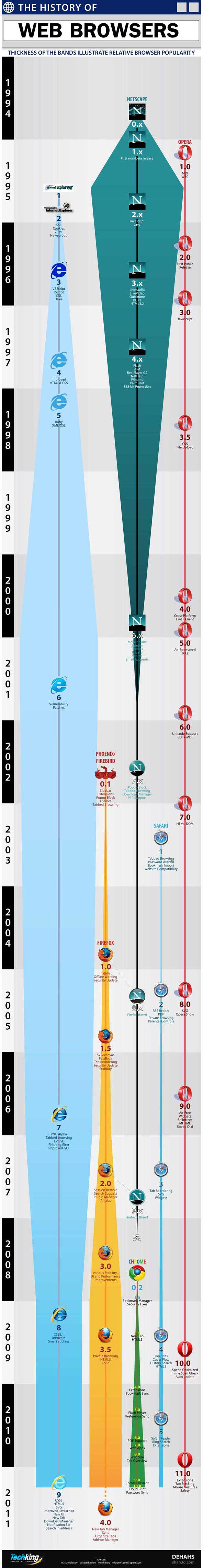 Histoire des navigateurs web