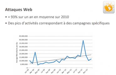 Symantec Attaques Web