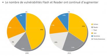 Symantec vulnérabilités navigateurs