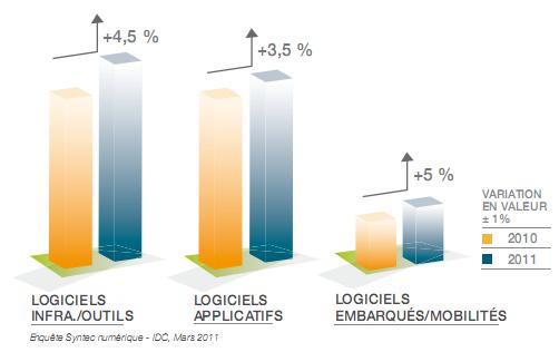 Syntec Numérique logiciels 2011
