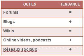 Tendances blogs forums reseaux sociau