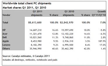 Canalys ventes PC et tablettes 1er trimestre 2011