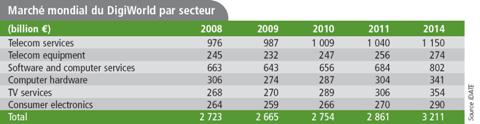 Idate Digiworld Yearbook 2011 Marché mondial par secteurs