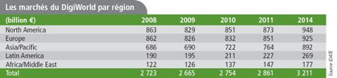 Idate 2011 Marchés mondials par régions