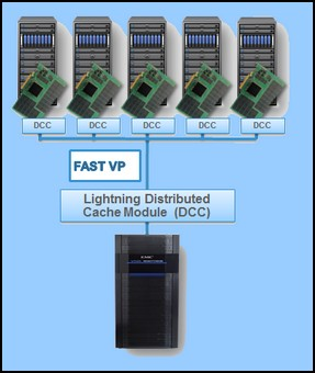 EMC offre SSD  2011