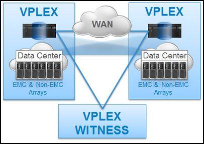 EMC  VPlex Geo