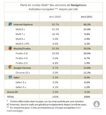 Part de marché des navigateurs en Europe en avril 2011 (AT Internet)