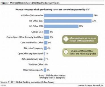 Les parts de présence des solutions bureautique en entreprise selon Forrester Research