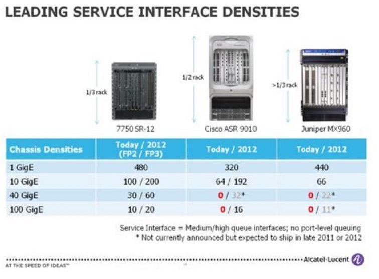 Alcatel Lucent FP3 versus Cisco et Juniper